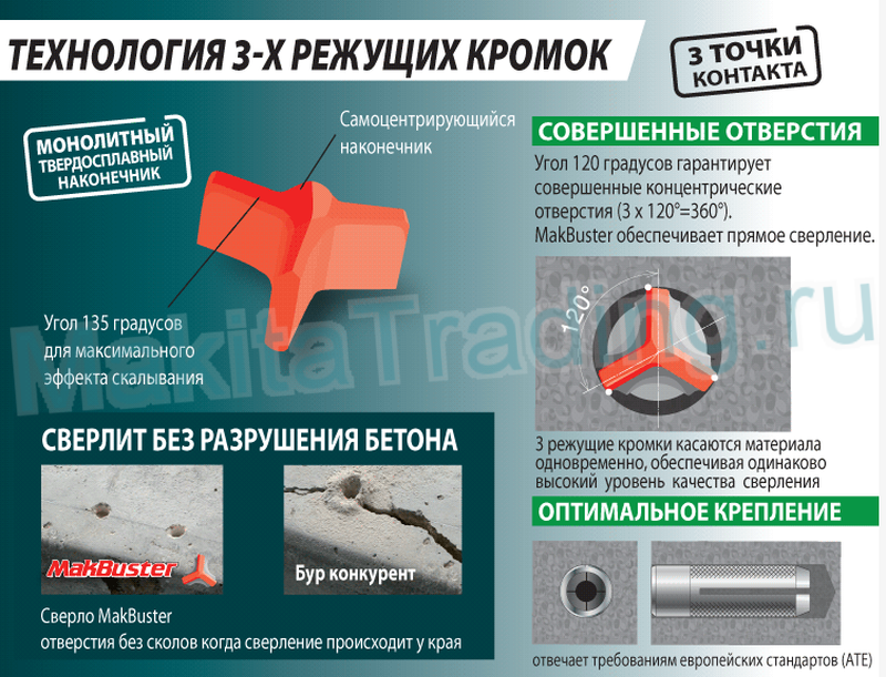 Буры для перфораторов sds-plus makita makbuster
